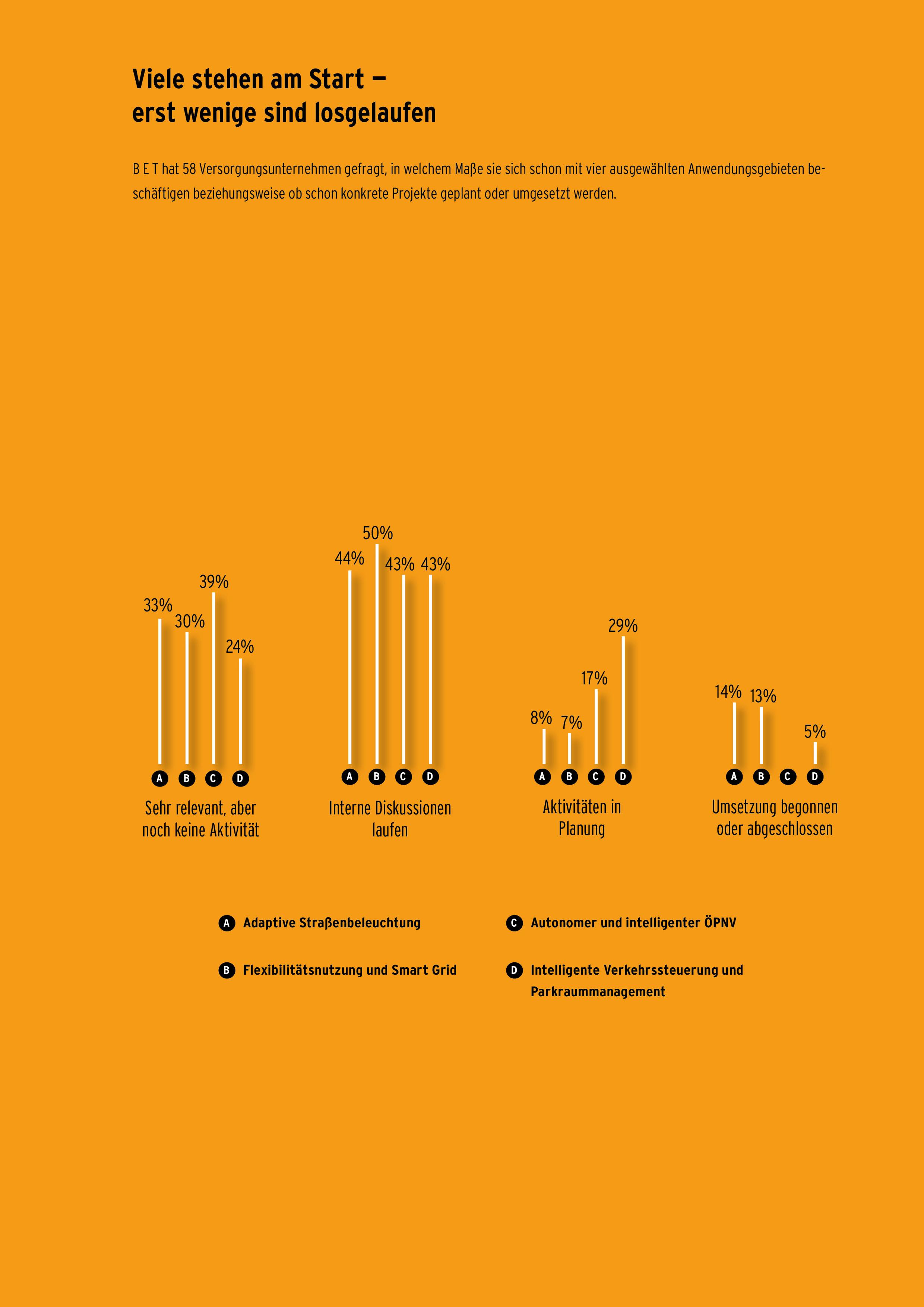 Ergebnisse der Umfrage zu Smart City Anwendungsgebieten